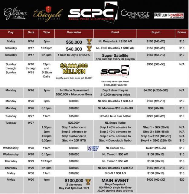 Southern california poker championship planet casino review